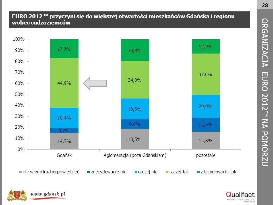 28 EURO 2012 ™ przyczyni się do większej otwartości mieszkańców Gdańska i regionu wobec cudzoziemców ORG A NIZACJA EURO 2012™ NA POMORZU