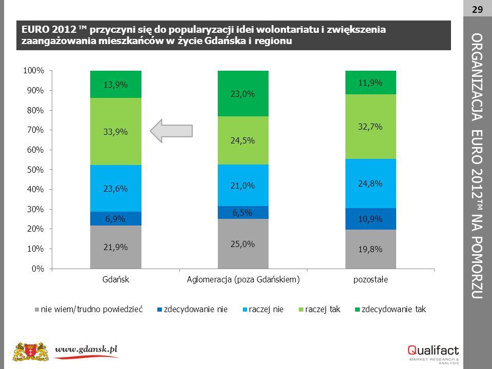 29 EURO 2012 ™ przyczyni się do popularyzacji idei wolontariatu i zwiększenia zaangażowania mieszkańców w życie Gdańska i regionu ORG A NIZACJA EURO 2012™ NA POMORZU