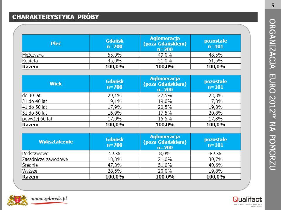 5 CHARAKTERYSTYKA PRÓBY ORG A NIZACJA EURO 2012™ NA POMORZU Płeć Gdańsk n=700 Aglomeracja (poza Gdańskiem) n=200 pozostałe n=101 Mężczyzna55,0%49,0%48,5% Kobieta45,0%51,0%51,5% Razem100,0% Wiek Gdańsk n=700 Aglomeracja (poza Gdańskiem) n=200 pozostałe n=101 do 30 lat29,1%27,5%23,8% 31 do 40 lat19,1%19,0%17,8% 41 do 50 lat17,9%20,5%19,8% 51 do 60 lat16,9%17,5%20,8% powyżej 60 lat17,0%15,5%17,8% Razem100,0% Wykształcenie Gdańsk n=700 Aglomeracja (poza Gdańskiem) n=200 pozostałe n=101 Podstawowe5,9%8,0%8,9% Zasadnicze zawodowe18,3%21,0%30,7% Średnie47,3%51,0%40,6% Wyższe28,6%20,0%19,8% Razem100,0%