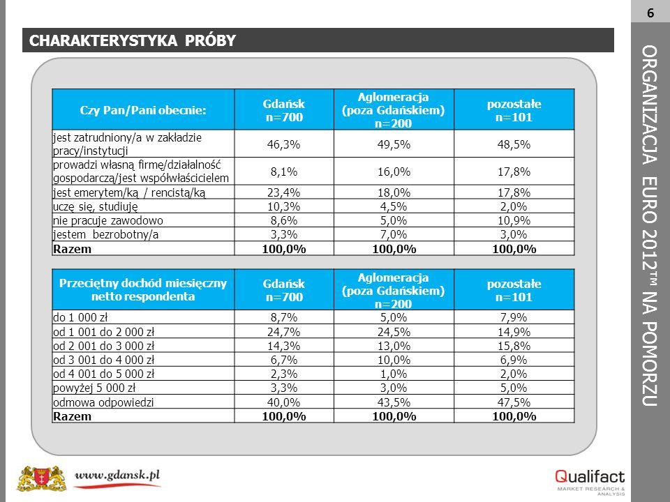6 CHARAKTERYSTYKA PRÓBY ORG A NIZACJA EURO 2012™ NA POMORZU Czy Pan/Pani obecnie: Gdańsk n=700 Aglomeracja (poza Gdańskiem) n=200 pozostałe n=101 jest zatrudniony/a w zakładzie pracy/instytucji 46,3%49,5%48,5% prowadzi własną firmę/działalność gospodarczą/jest współwłaścicielem 8,1%16,0%17,8% jest emerytem/ką / rencistą/ką23,4%18,0%17,8% uczę się, studiuję10,3%4,5%2,0% nie pracuje zawodowo8,6%5,0%10,9% jestem bezrobotny/a3,3%7,0%3,0% Razem100,0% Przeciętny dochód miesięczny netto respondenta Gdańsk n=700 Aglomeracja (poza Gdańskiem) n=200 pozostałe n=101 do 1 000 zł8,7%5,0%7,9% od 1 001 do 2 000 zł24,7%24,5%14,9% od 2 001 do 3 000 zł14,3%13,0%15,8% od 3 001 do 4 000 zł6,7%10,0%6,9% od 4 001 do 5 000 zł2,3%1,0%2,0% powyżej 5 000 zł3,3%3,0%5,0% odmowa odpowiedzi40,0%43,5%47,5% Razem100,0%