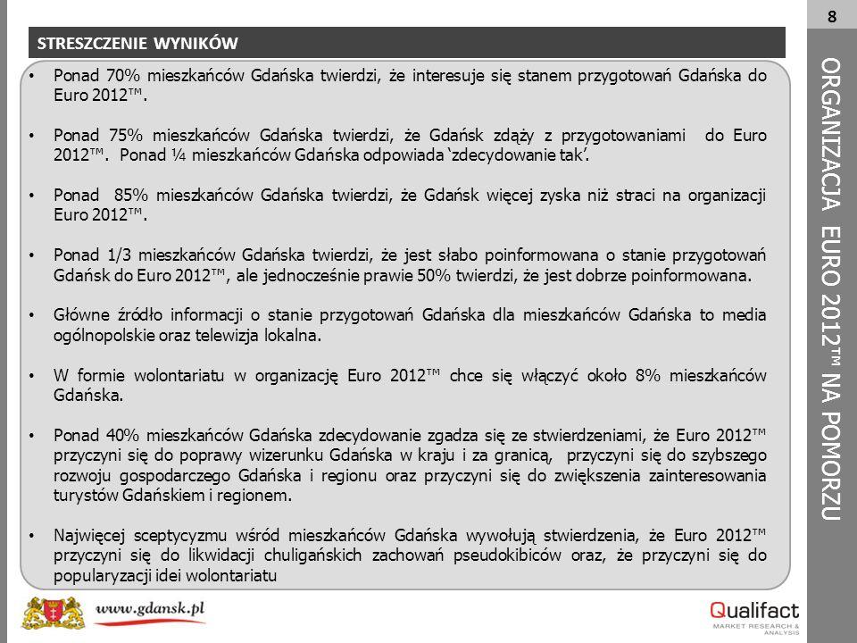 8 Ponad 70% mieszkańców Gdańska twierdzi, że interesuje się stanem przygotowań Gdańska do Euro 2012™. Ponad 75% mieszkańców Gdańska twierdzi, że Gdańs