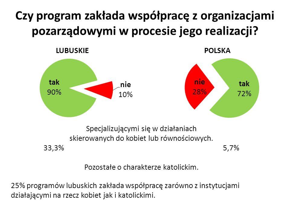 Czy program zakłada współpracę z organizacjami pozarządowymi w procesie jego realizacji.