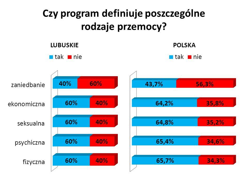 W województwie lubuskim jedynie 40% programów definiowało każdy z wymienionych rodzajów przemocy, a w ogólnopolskim raporcie zbiorczym większość programów zawierała takie definicje.
