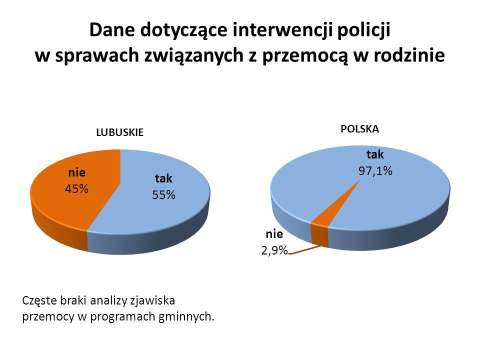 Dane dotyczące interwencji policji w sprawach związanych z przemocą w rodzinie Częste braki analizy zjawiska przemocy w programach gminnych.