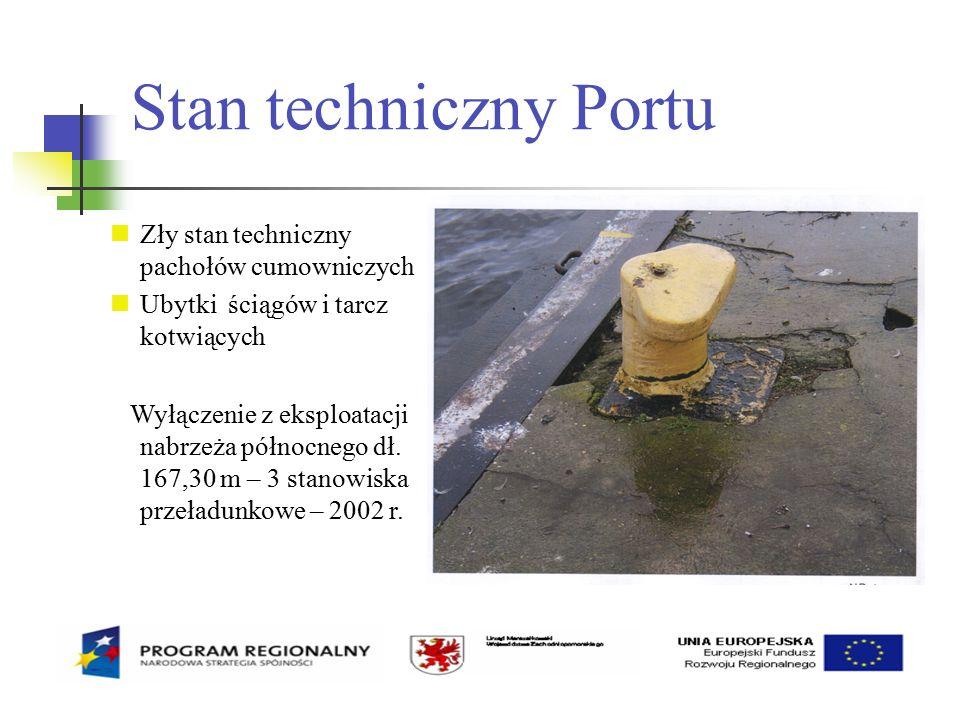 Stan techniczny Portu Zły stan techniczny pachołów cumowniczych Ubytki ściągów i tarcz kotwiących Wyłączenie z eksploatacji nabrzeża północnego dł.