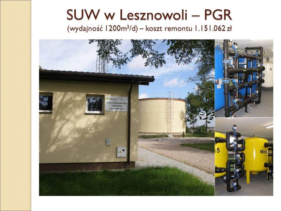 SUW w Lesznowoli – PGR (wydajność 1200m 3 /d) – koszt remontu 1.151.062 zł