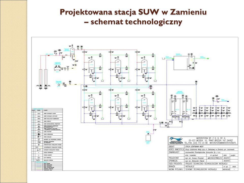 Projektowana stacja SUW w Zamieniu – schemat technologiczny
