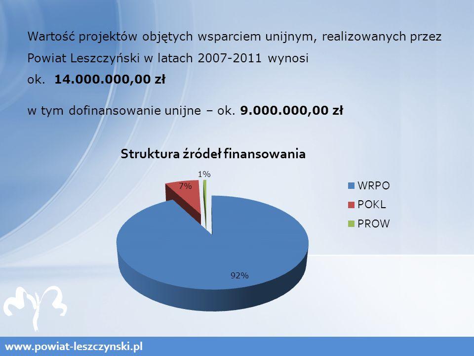 www.powiat-leszczynski.pl Wartość projektów objętych wsparciem unijnym, realizowanych przez Powiat Leszczyński w latach 2007-2011 wynosi ok.