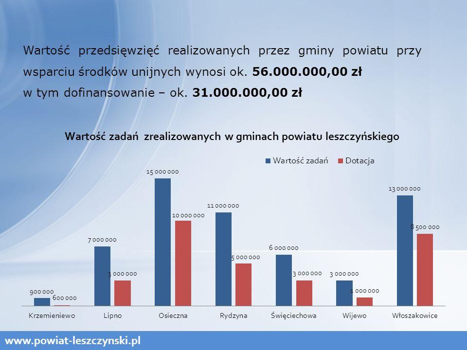 www.powiat-leszczynski.pl Wartość przedsięwzięć realizowanych przez gminy powiatu przy wsparciu środków unijnych wynosi ok.
