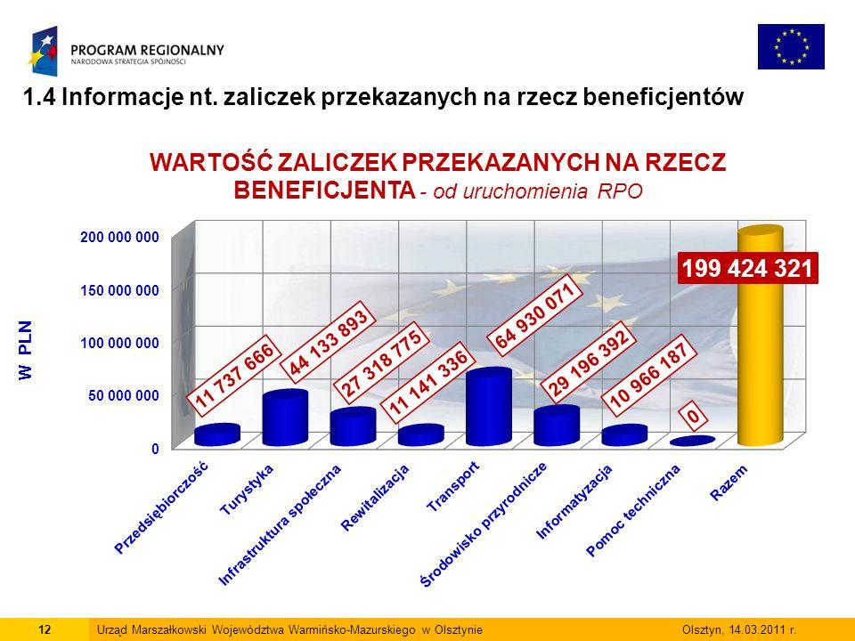 12Urząd Marszałkowski Województwa Warmińsko-Mazurskiego w Olsztynie Olsztyn, 14.03.2011 r.