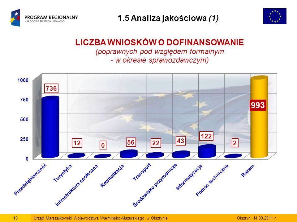 13Urząd Marszałkowski Województwa Warmińsko-Mazurskiego w Olsztynie Olsztyn, 14.03.2011 r.