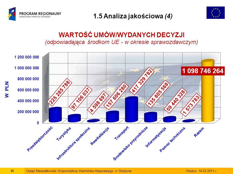 16Urząd Marszałkowski Województwa Warmińsko-Mazurskiego w Olsztynie Olsztyn, 14.03.2011 r.