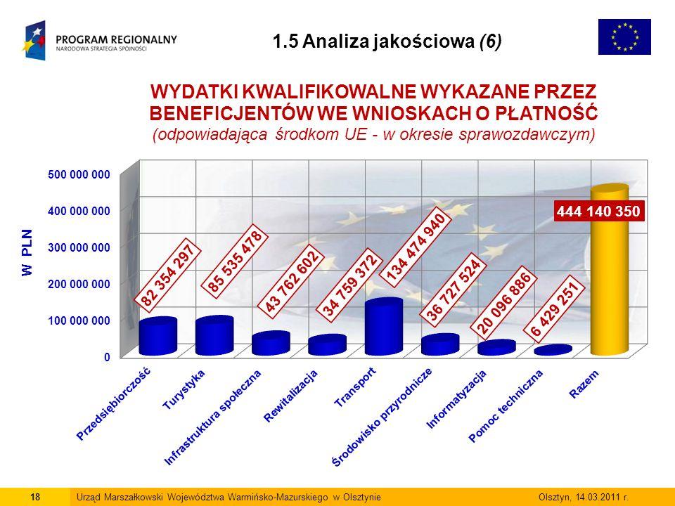 18Urząd Marszałkowski Województwa Warmińsko-Mazurskiego w Olsztynie Olsztyn, 14.03.2011 r.