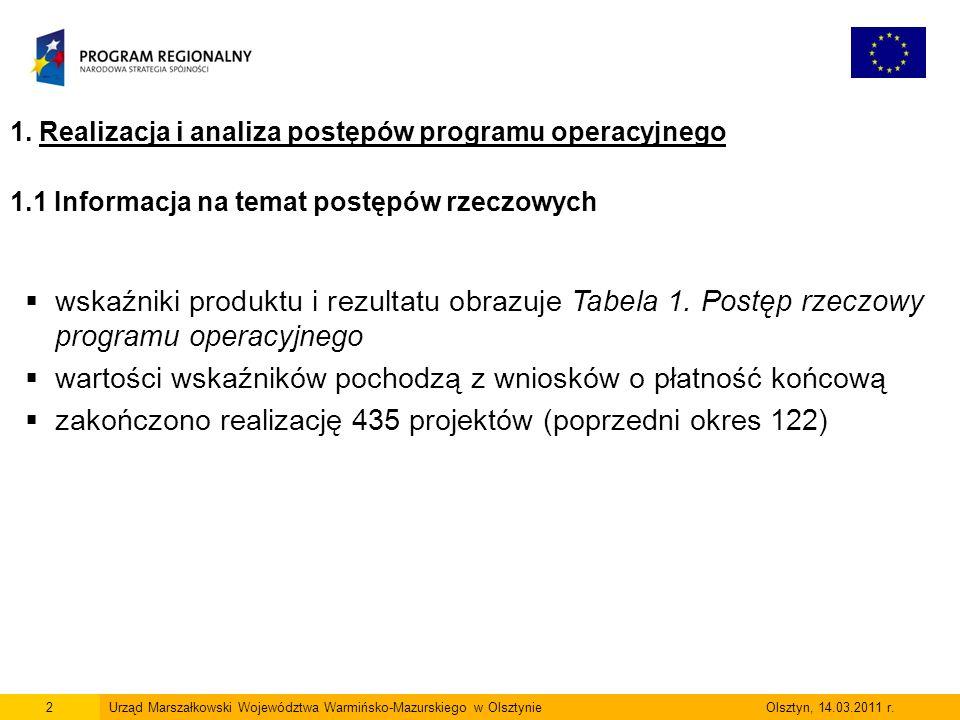23Urząd Marszałkowski Województwa Warmińsko-Mazurskiego w Olsztynie Olsztyn, 14.03.2011 r.