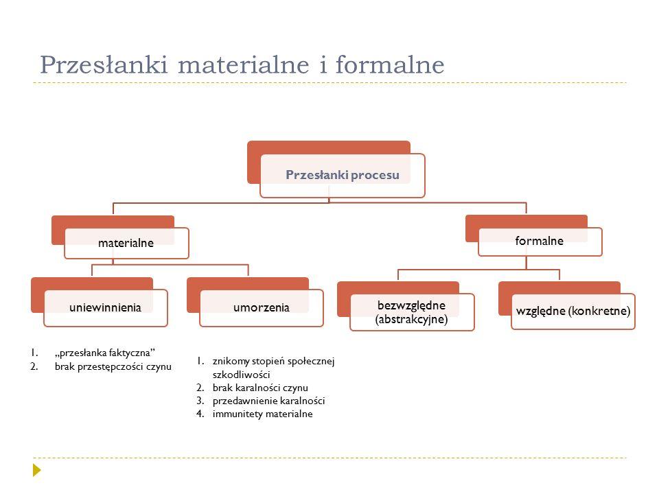"""Przesłanki materialne i formalne Przesłanki procesu materialne uniewinnieniaumorzenia formalne bezwzględne (abstrakcyjne) względne (konkretne) 1.""""prze"""