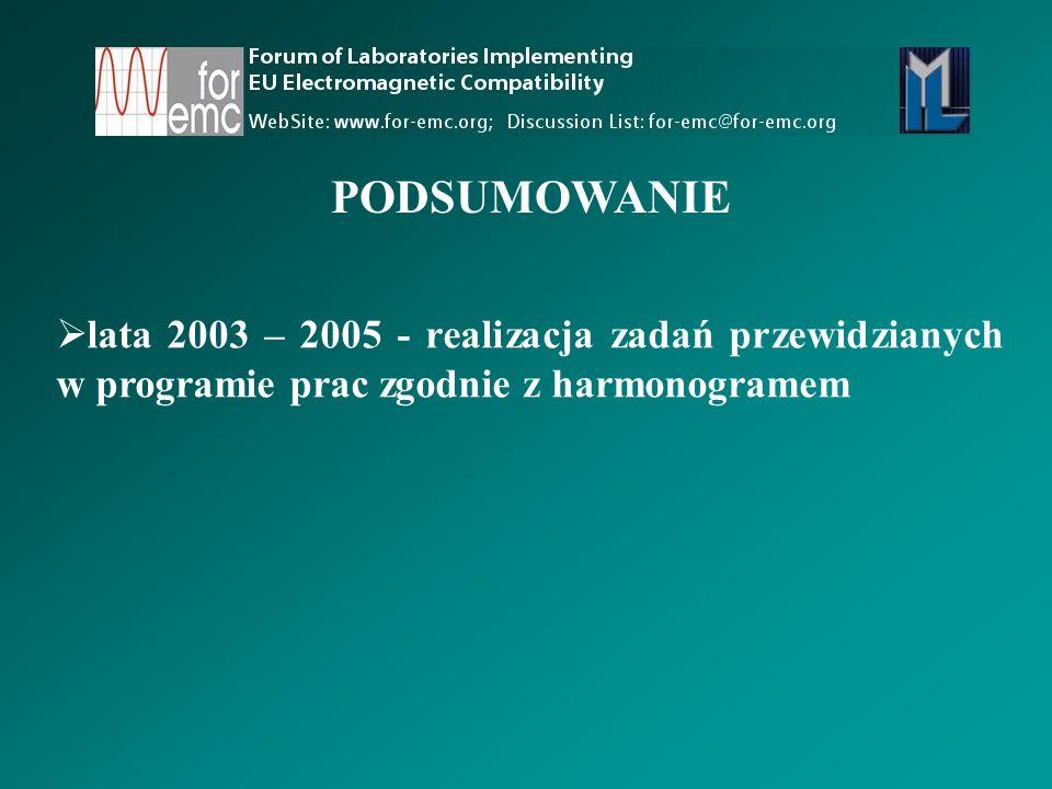  lata 2003 – 2005 - realizacja zadań przewidzianych w programie prac zgodnie z harmonogramem PODSUMOWANIE