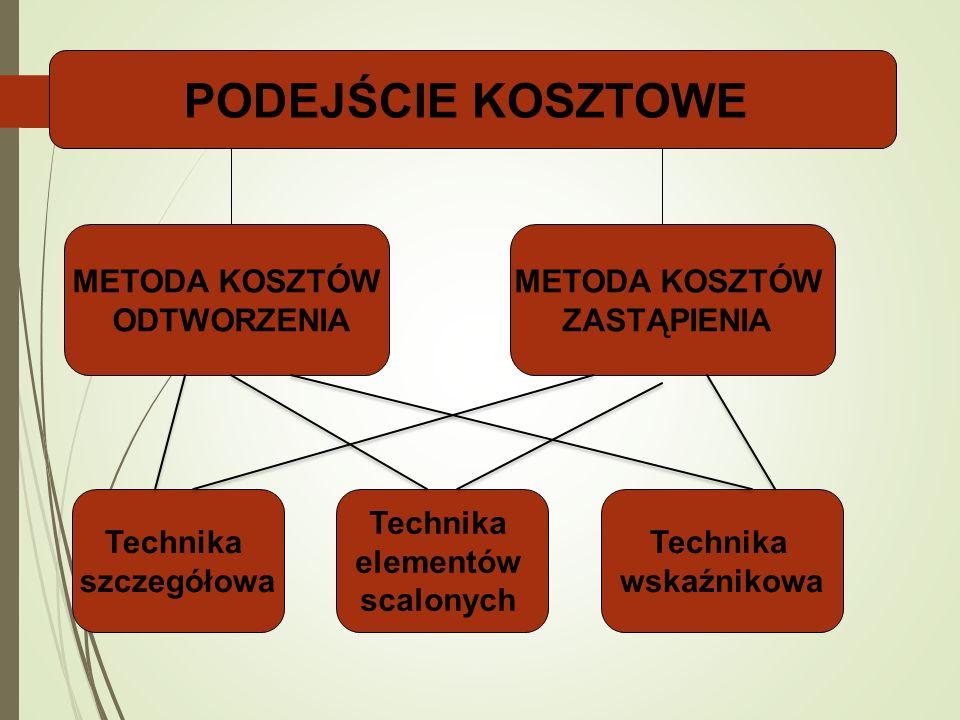 PODEJŚCIE KOSZTOWE METODA KOSZTÓW ODTWORZENIA METODA KOSZTÓW ZASTĄPIENIA Technika szczegółowa Technika elementów scalonych Technika wskaźnikowa