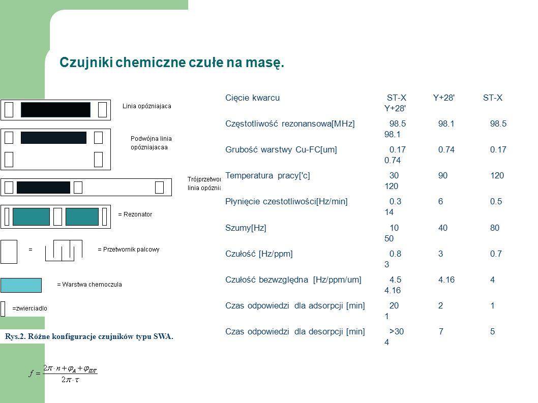 Czujniki chemiczne czułe na masę. Rys.2. Różne konfiguracje czujników typu SWA.