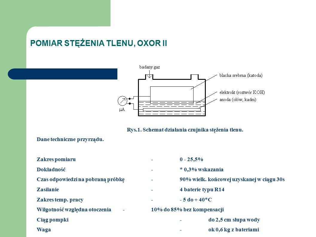 POMIAR STĘŻENIA TLENU, OXOR II Rys.1. Schemat działania czujnika stężenia tlenu.