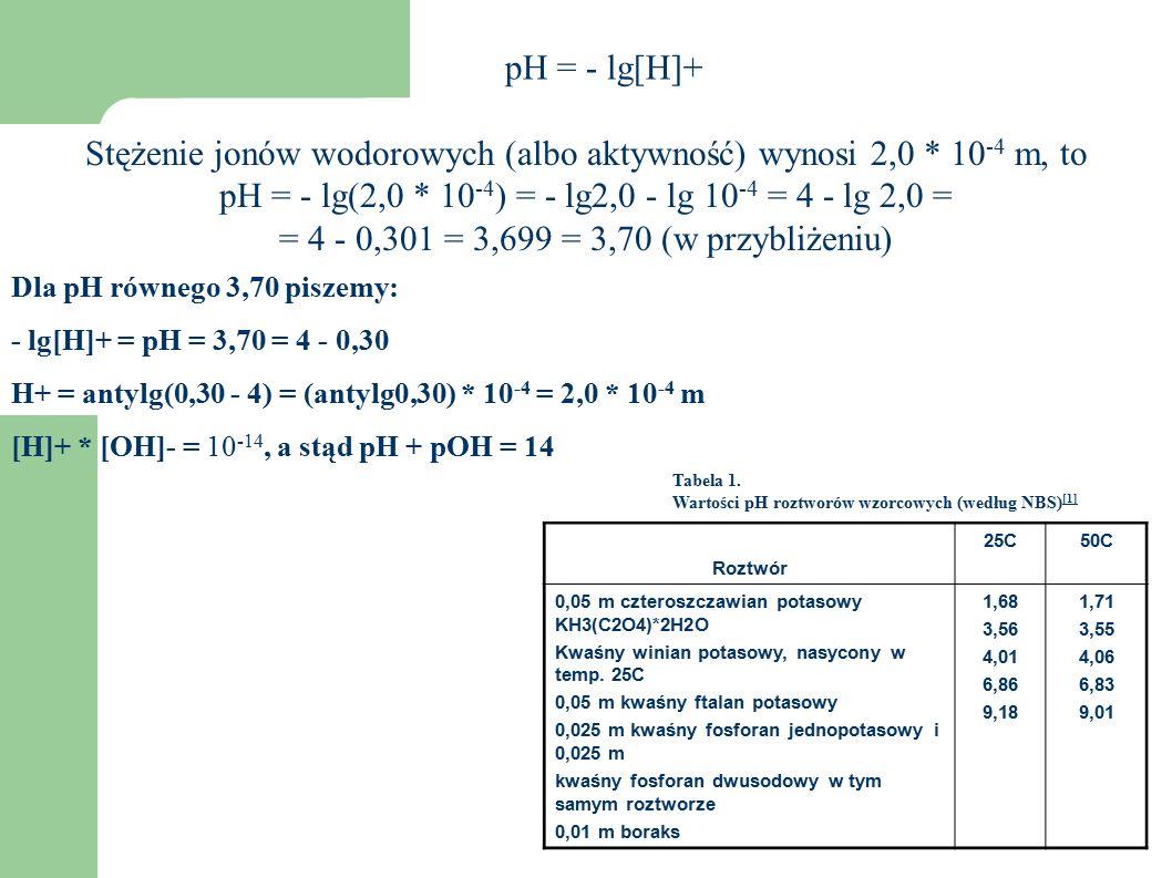 Pomiar stężenia jonów wodorowych.