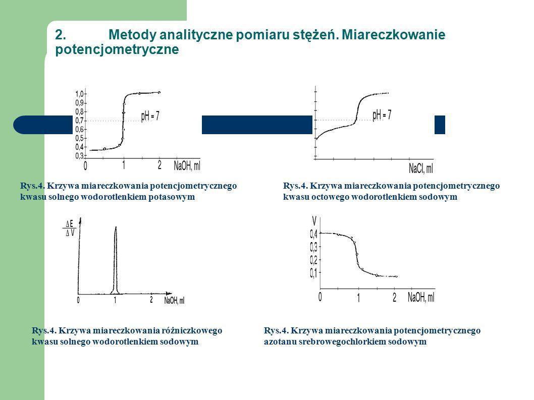 2.Metody analityczne pomiaru stężeń. Miareczkowanie potencjometryczne Rys.4.