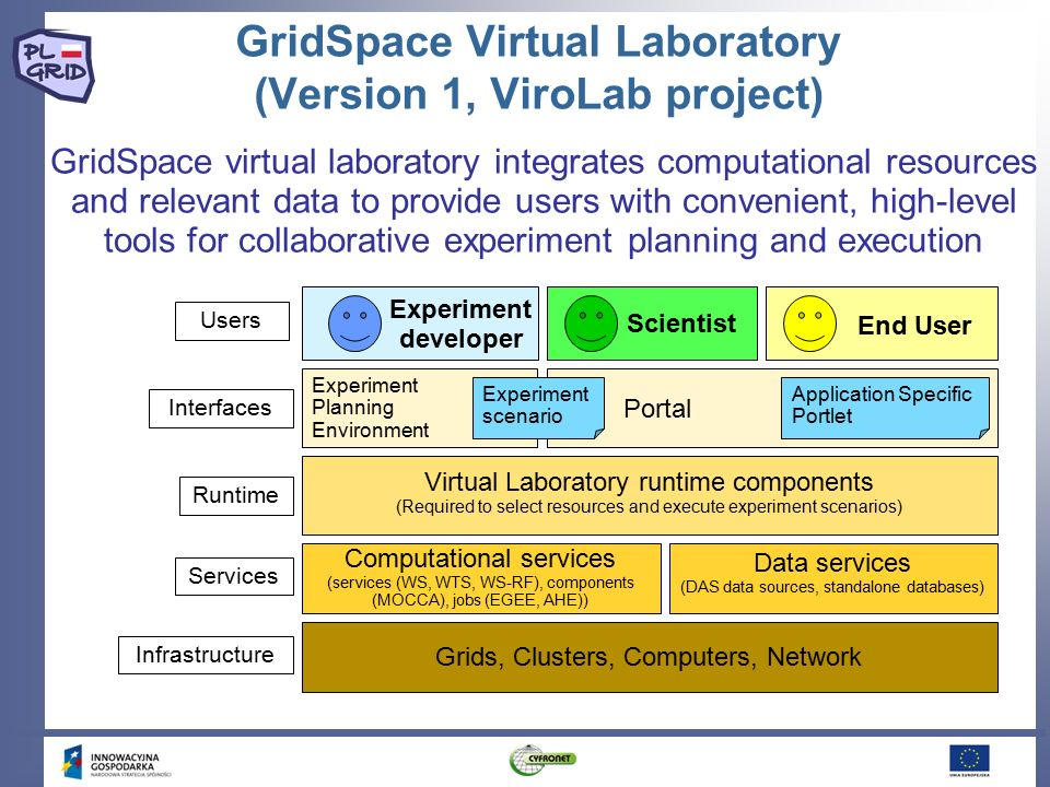 GridSpace virtual laboratory integrates computational resources and relevant data to provide users with convenient, high-level tools for collaborative experiment planning and execution Experiment developer Scientist End User Experiment Planning Environment Experiment scenario Portal Virtual Laboratory runtime components (Required to select resources and execute experiment scenarios)‏ Computational services (services (WS, WTS, WS-RF), components (MOCCA), jobs (EGEE, AHE))‏ Data services (DAS data sources, standalone databases)‏ Grids, Clusters, Computers, Network Users Interfaces Runtime Services Infrastructure Application Specific Portlet GridSpace Virtual Laboratory (Version 1, ViroLab project)