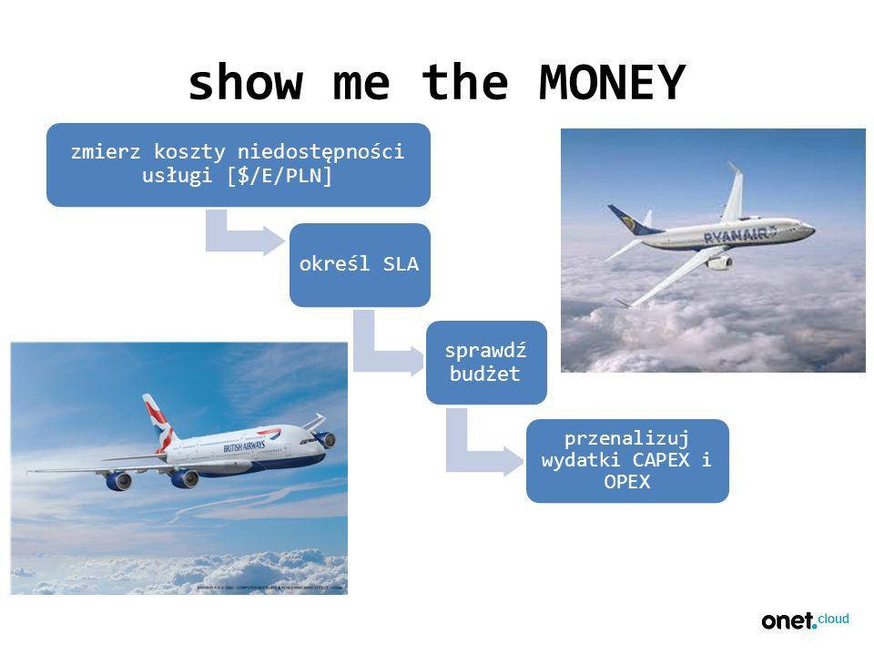 show me the MONEY zmierz koszty niedostępności usługi [$/E/PLN] określ SLA sprawdź budżet przenalizuj wydatki CAPEX i OPEX