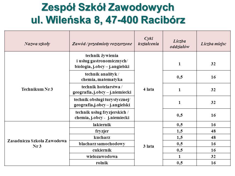 Zespół Szkół Budowlanych i Rzemiosł Różnych ul.