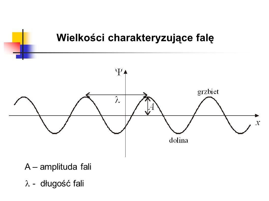 Wielkości charakteryzujące falę A – amplituda fali - długość fali