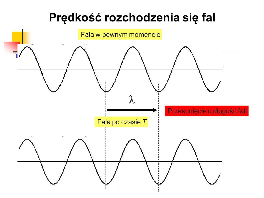 Prędkość rozchodzenia się fal Fala w pewnym momencie Fala po czasie T Przesunięcie o długość fali