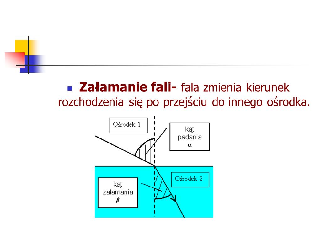 Załamanie fali- fala zmienia kierunek rozchodzenia się po przejściu do innego ośrodka.