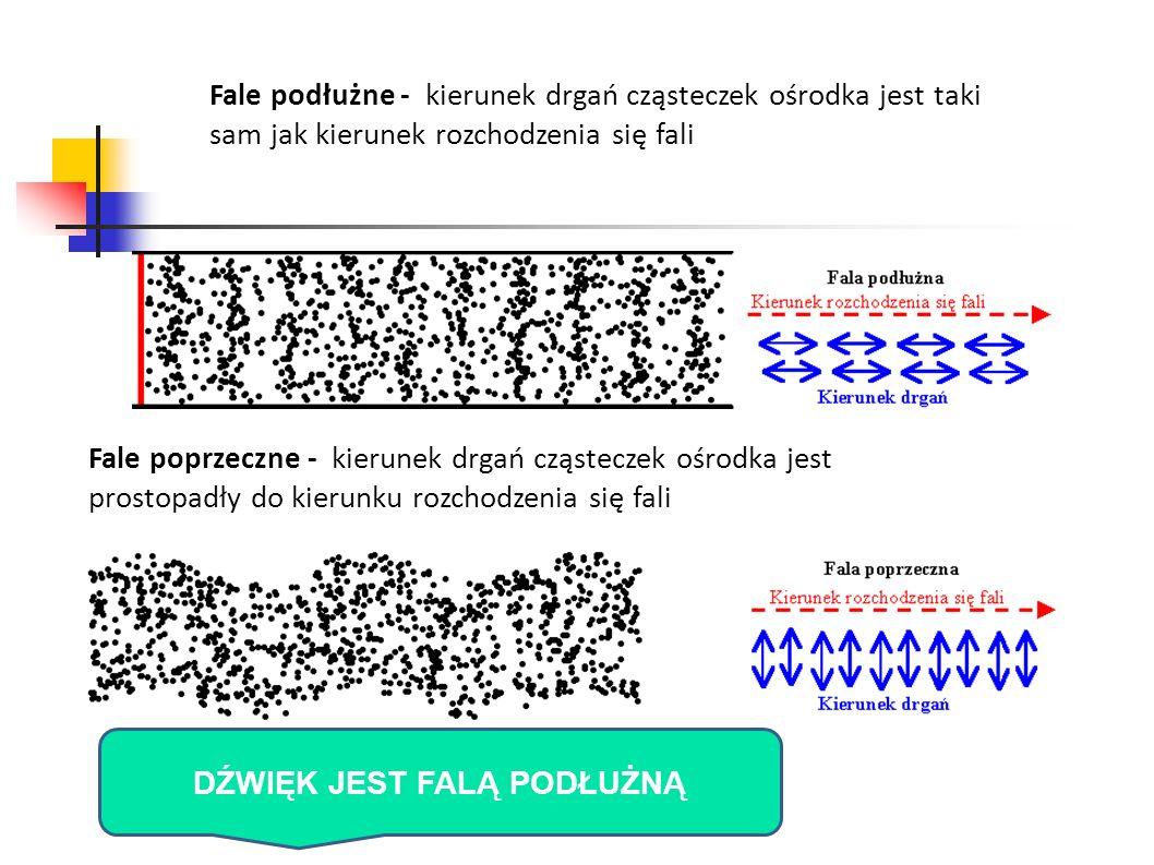 Fale podłużne - kierunek drgań cząsteczek ośrodka jest taki sam jak kierunek rozchodzenia się fali Fale poprzeczne - kierunek drgań cząsteczek ośrodka
