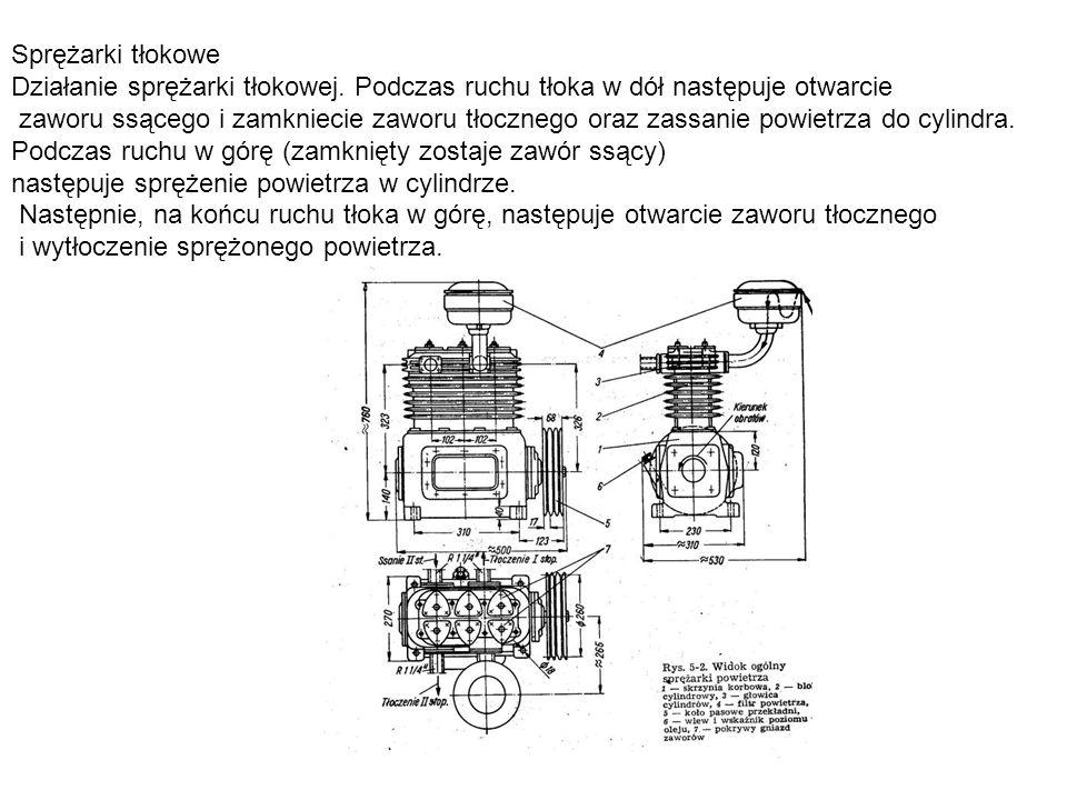 Sprężarki tłokowe Działanie sprężarki tłokowej. Podczas ruchu tłoka w dół następuje otwarcie zaworu ssącego i zamkniecie zaworu tłocznego oraz zassani