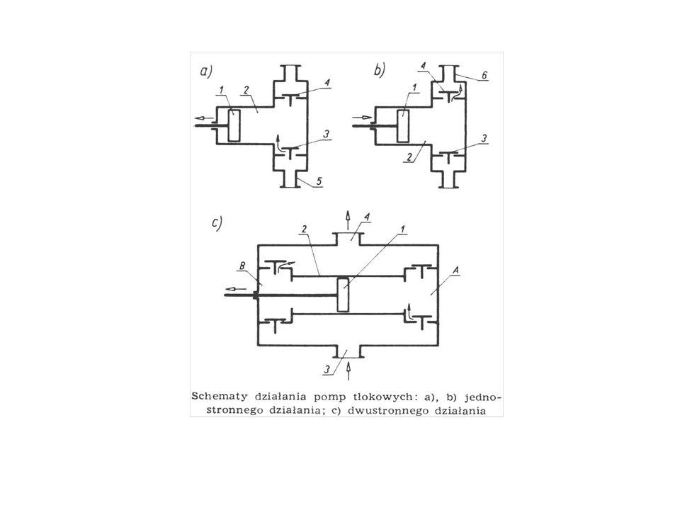 Pompa przeponowa W pompach przeponowych organem roboczym jest elastyczna przepona 3 poruszana za pomocą dźwigni.