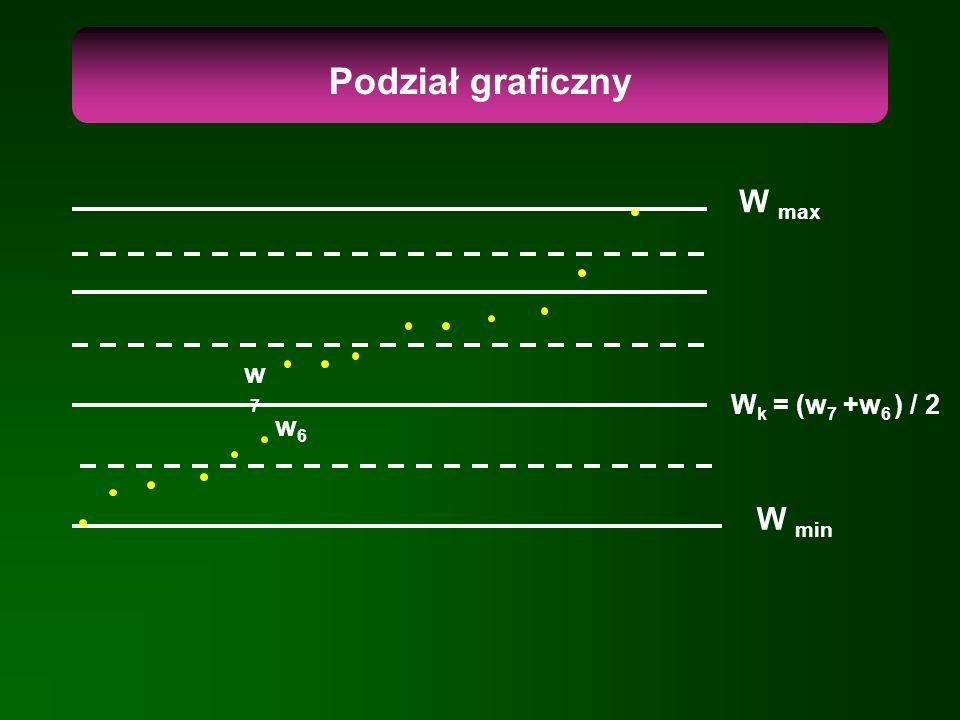 Podział graficzny W min W max w6w6 w7w7 W k = (w 7 +w 6 ) / 2