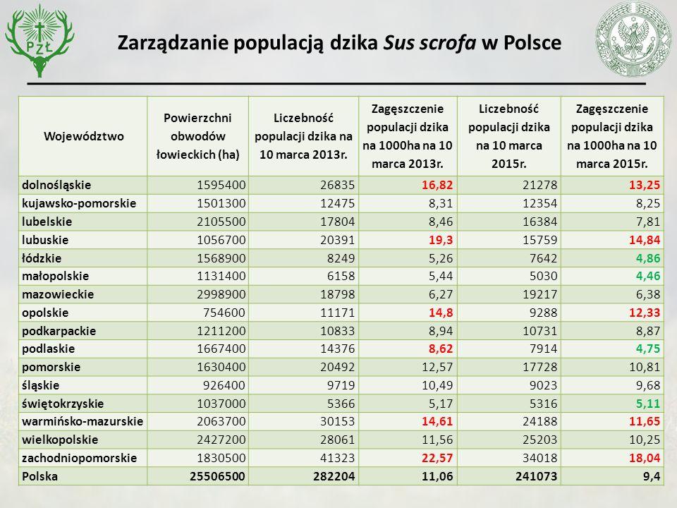 Województwo Powierzchni obwodów łowieckich (ha) Liczebność populacji dzika na 10 marca 2013r.