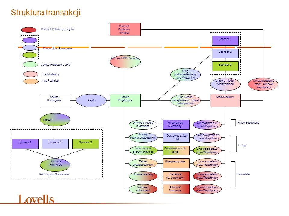 Struktura transakcji