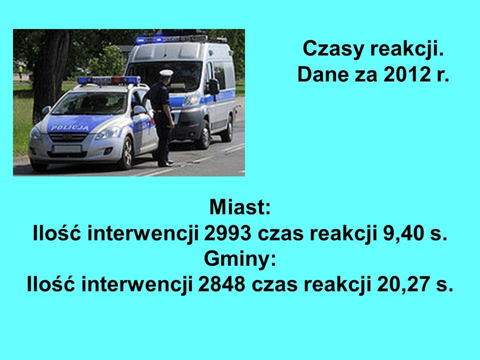 Czasy reakcji. Dane za 2012 r. Miast: Ilość interwencji 2993 czas reakcji 9,40 s.