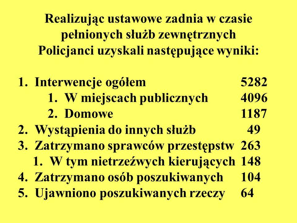 Realizując ustawowe zadnia w czasie pełnionych służb zewnętrznych Policjanci uzyskali następujące wyniki: 1.Interwencje ogółem 5282 1.W miejscach publicznych4096 2.Domowe1187 2.Wystąpienia do innych służb 49 3.Zatrzymano sprawców przestępstw263 1.W tym nietrzeźwych kierujących 148 4.Zatrzymano osób poszukiwanych104 5.Ujawniono poszukiwanych rzeczy 64