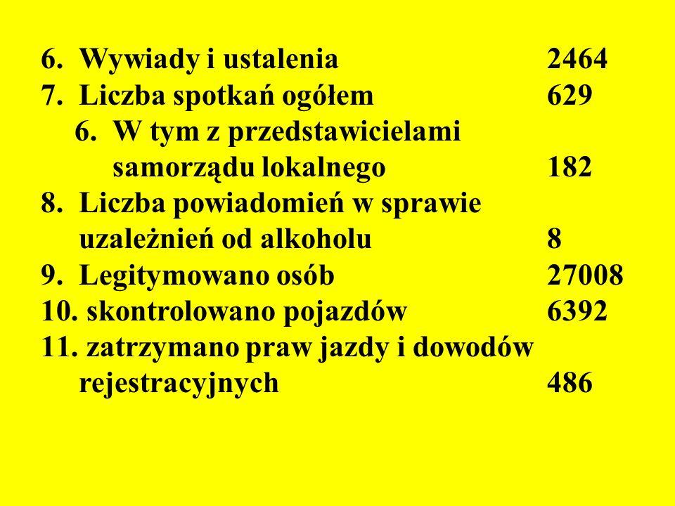 6.Wywiady i ustalenia 2464 7.Liczba spotkań ogółem 629 6.W tym z przedstawicielami samorządu lokalnego182 8.Liczba powiadomień w sprawie uzależnień od alkoholu8 9.Legitymowano osób 27008 10.