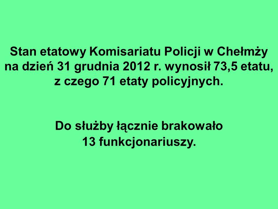 Stan etatowy Komisariatu Policji w Chełmży na dzień 31 grudnia 2012 r.