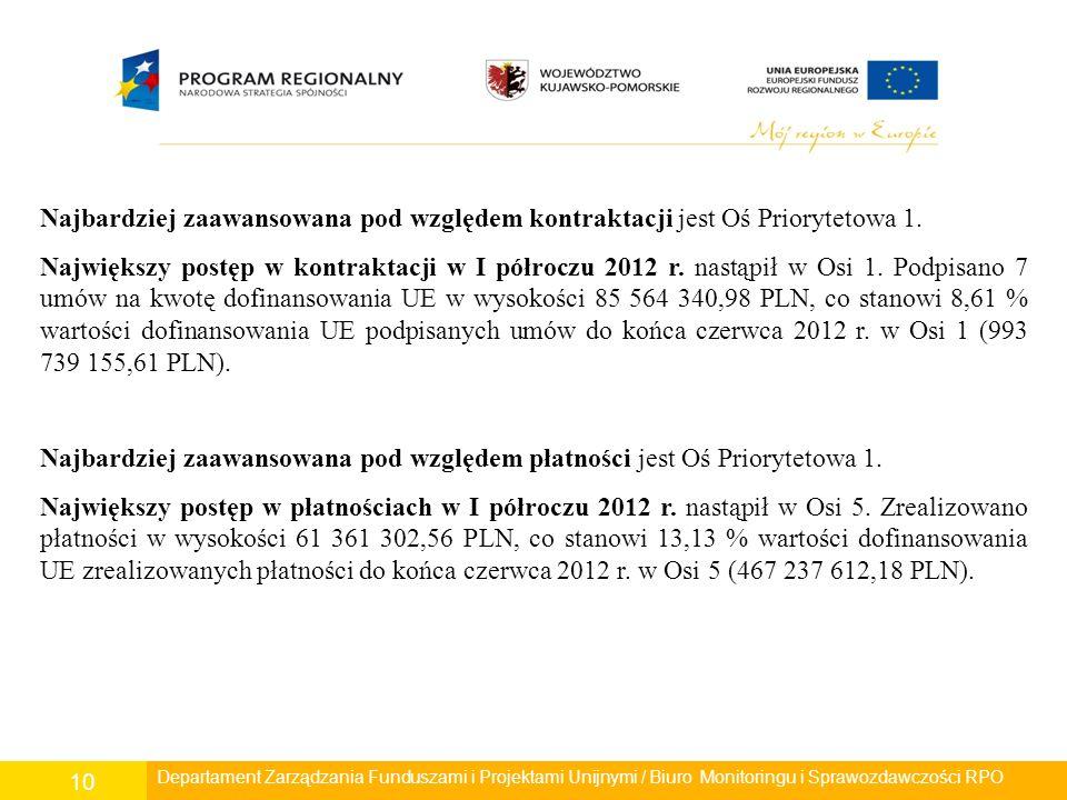 Departament Polityki Regionalnej/ Wydział Zarządzania RPO/ Biuro Monitoringu i Sprawozdawczości RPO 10 Departament Rozwoju Regionalnego/ Wydział Zarzą