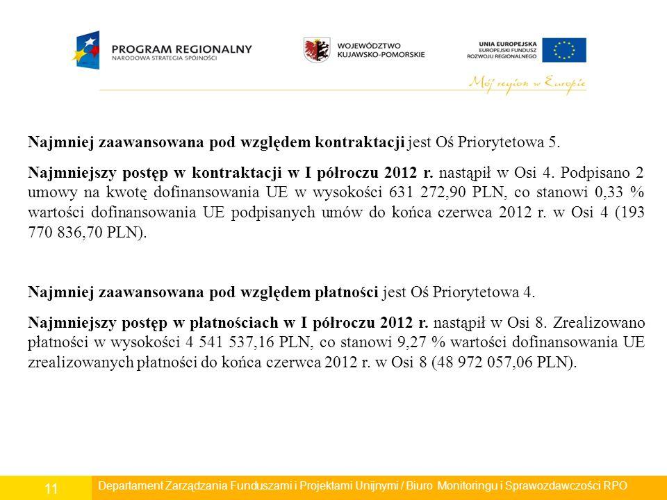 Departament Polityki Regionalnej/ Wydział Zarządzania RPO/ Biuro Monitoringu i Sprawozdawczości RPO 11 Departament Rozwoju Regionalnego/ Wydział Zarzą