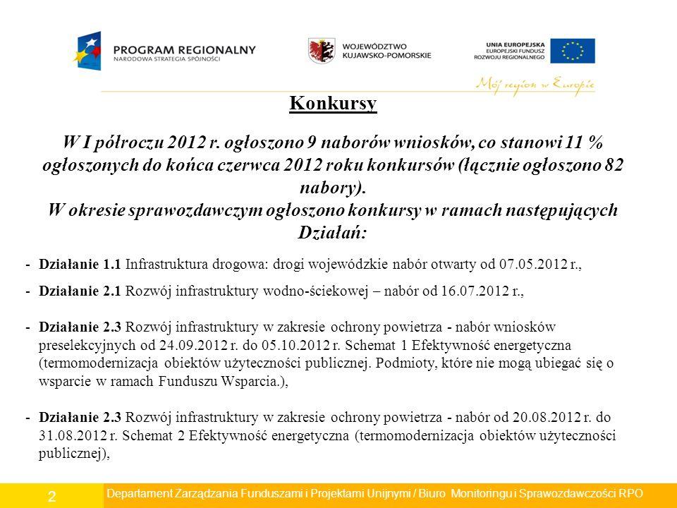 2 Konkursy W I półroczu 2012 r.