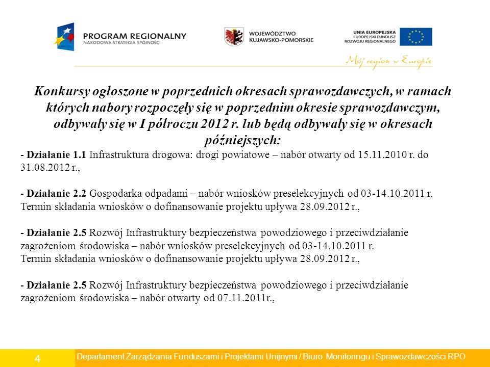 4 Konkursy ogłoszone w poprzednich okresach sprawozdawczych, w ramach których nabory rozpoczęły się w poprzednim okresie sprawozdawczym, odbywały się w I półroczu 2012 r.