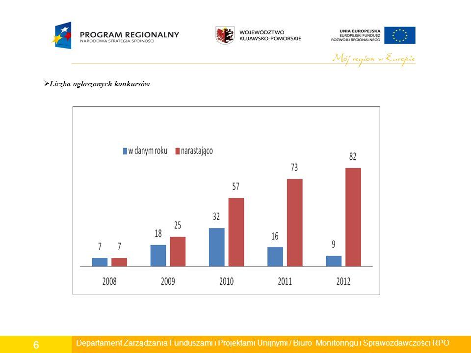 6  Liczba ogłoszonych konkursów Departament Zarządzania Funduszami i Projektami Unijnymi / Biuro Monitoringu i Sprawozdawczości RPO