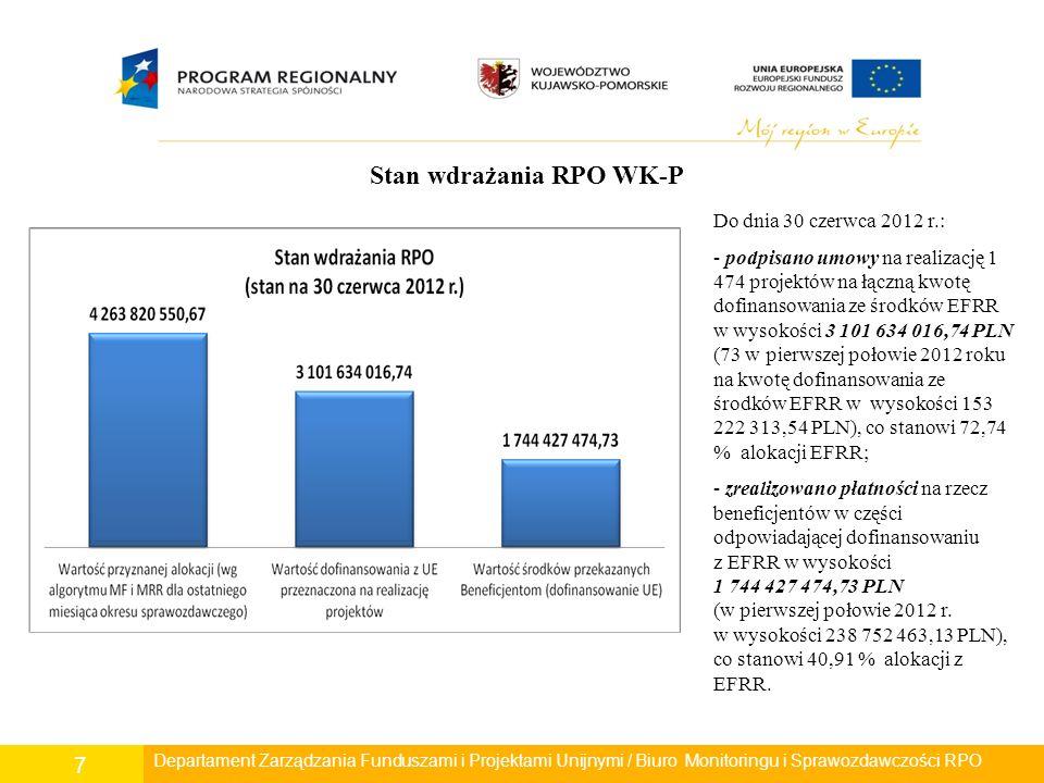 7 Departament Rozwoju Regionalnego/ Wydział Zarządzania RPO/ Biuro Monitoringu i Sprawozdawczości RPO Departament Zarządzania Funduszami i Projektami Unijnymi / Biuro Monitoringu i Sprawozdawczości RPO Stan wdrażania RPO WK-P Do dnia 30 czerwca 2012 r.: - podpisano umowy na realizację 1 474 projektów na łączną kwotę dofinansowania ze środków EFRR w wysokości 3 101 634 016,74 PLN (73 w pierwszej połowie 2012 roku na kwotę dofinansowania ze środków EFRR w wysokości 153 222 313,54 PLN), co stanowi 72,74 % alokacji EFRR; - zrealizowano płatności na rzecz beneficjentów w części odpowiadającej dofinansowaniu z EFRR w wysokości 1 744 427 474,73 PLN (w pierwszej połowie 2012 r.