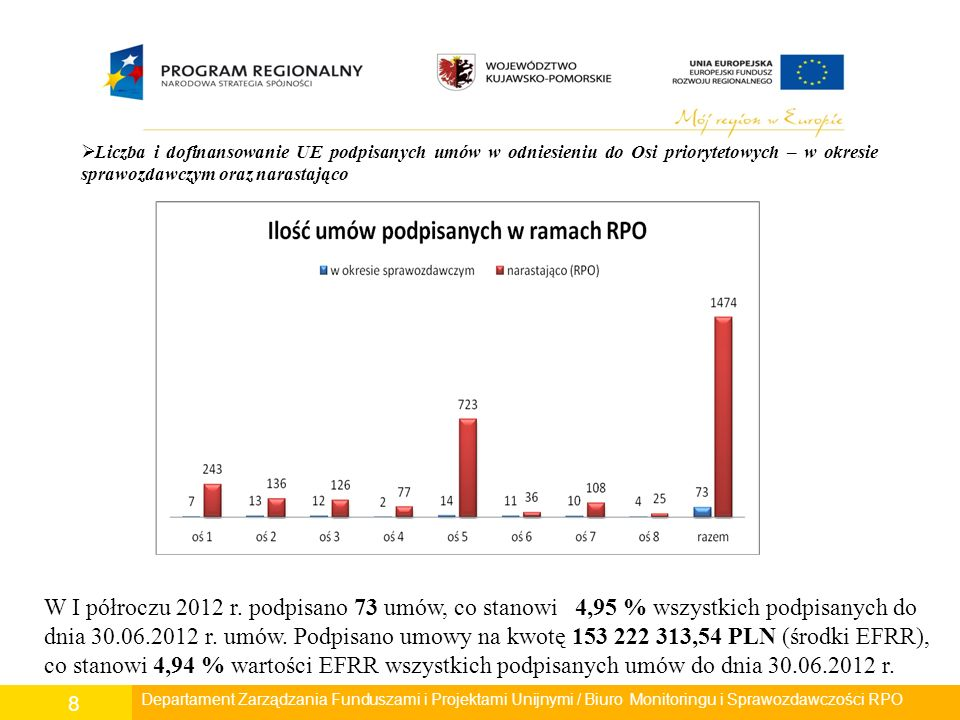 Departament Polityki Regionalnej/ Wydział Zarządzania RPO/ Biuro Monitoringu i Sprawozdawczości RPO 8 Departament Rozwoju Regionalnego/ Wydział Zarządzania RPO/ Biuro Monitoringu i Sprawozdawczości RPO  Liczba i dofinansowanie UE podpisanych umów w odniesieniu do Osi priorytetowych – w okresie sprawozdawczym oraz narastająco W I półroczu 2012 r.