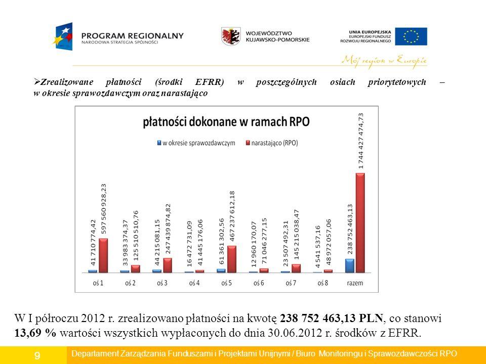 Departament Polityki Regionalnej/ Wydział Zarządzania RPO/ Biuro Monitoringu i Sprawozdawczości RPO 9 Departament Rozwoju Regionalnego/ Wydział Zarządzania RPO/ Biuro Monitoringu i Sprawozdawczości RPO  Zrealizowane płatności (środki EFRR) w poszczególnych osiach priorytetowych – w okresie sprawozdawczym oraz narastająco W I półroczu 2012 r.