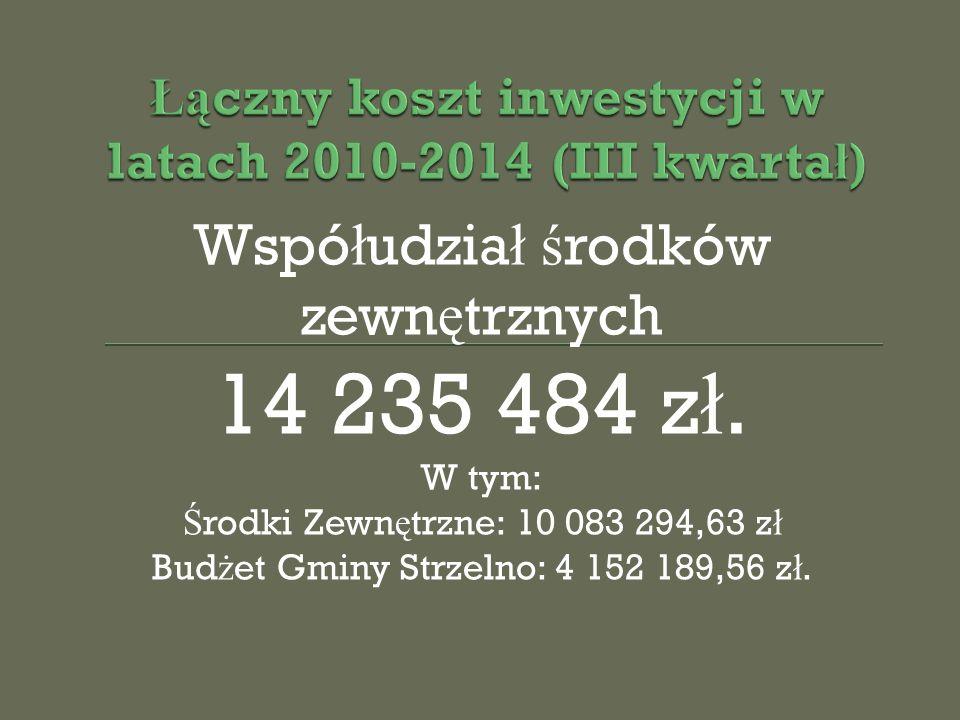 Wspó ł udzia ł ś rodków zewn ę trznych 14 235 484 z ł.